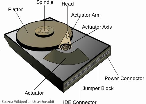 Hard drives are made up of platters, read-write heads, and an actuator that controls the heads