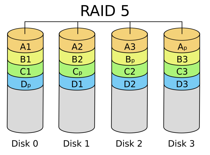 For RAID 5 you have a parity disc that allows for the array to still be operational even if one drive fails completely. In most cases data recovery on a RAID 5 is needed when more than one drive drops out of the array.